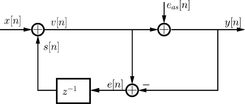 Block diagram of a first-order digital EFM when the