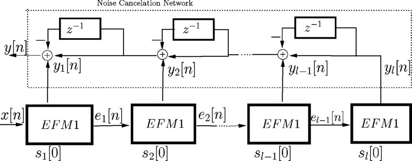 Block diagram of the digital MASH DSM. EFM1 Blocks are the