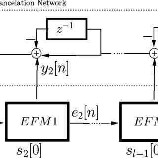 Digital accumulator used in MASH DDSM (a) and its model (b