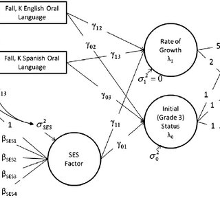 (PDF) Early oral language and later reading development in Spanish-Speaking English language