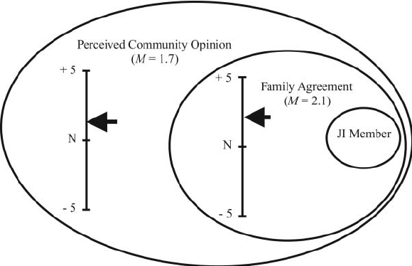 Normative environment based on perceptions of community