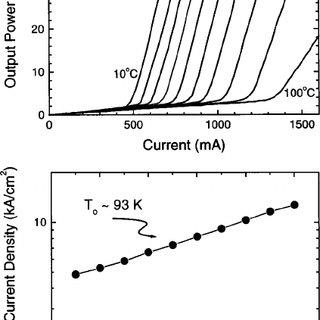 (PDF) Room-Temperature Continuous-Wave Operation of InGaN