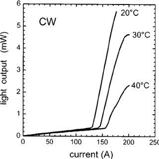 Schematic of an InGaN/InAlGaN MQW ridge-waveguide laser