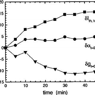 Quasi-Fermi level separation, determined from the TSE