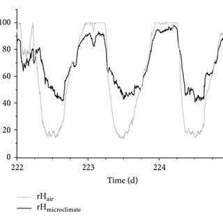 (PDF) Simulation of Water Vapor Ingress into PV-Modules