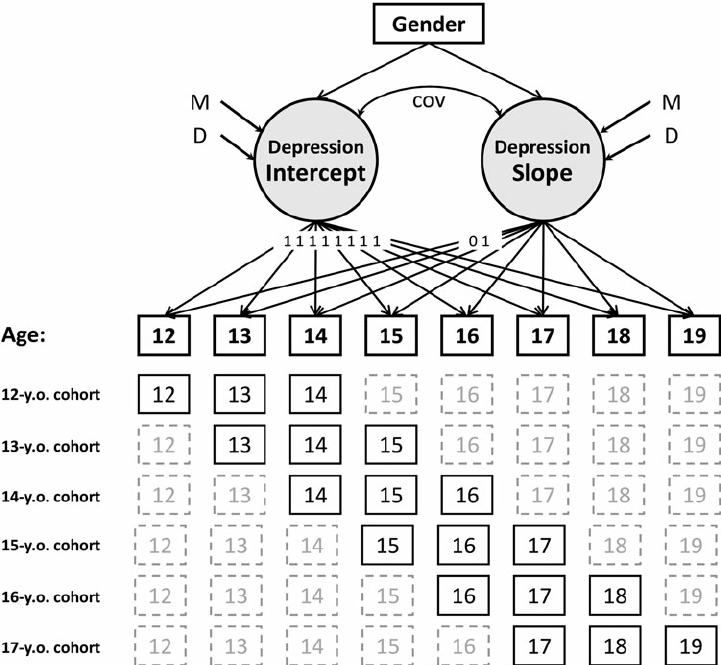 Cohort-sequential latent growth curve model for depressive