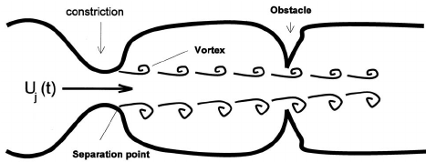 Schematic of air motions in speech sound production. Air