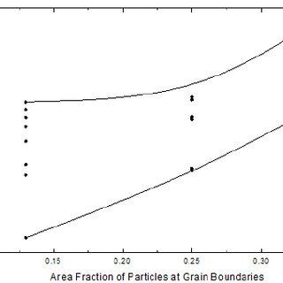 The aluminum-indium binary phase diagram showing a liquid