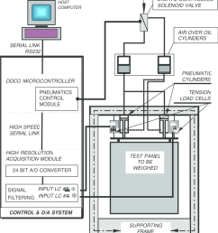 schematic of precision wall weighing system showing principal system components [ 850 x 997 Pixel ]