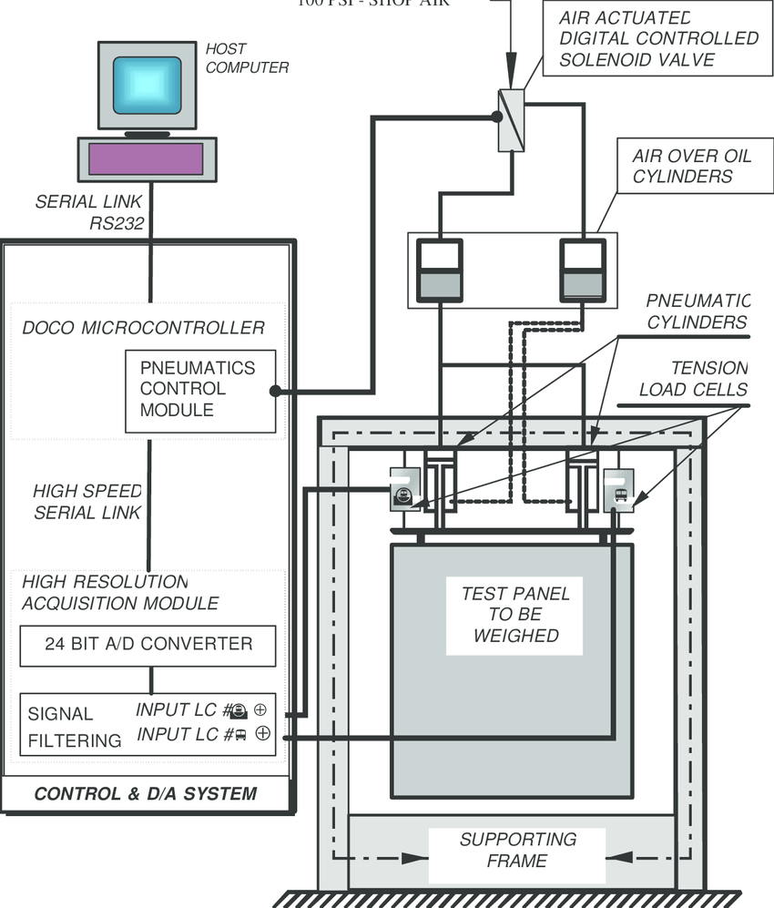 hight resolution of schematic of precision wall weighing system showing principal system components
