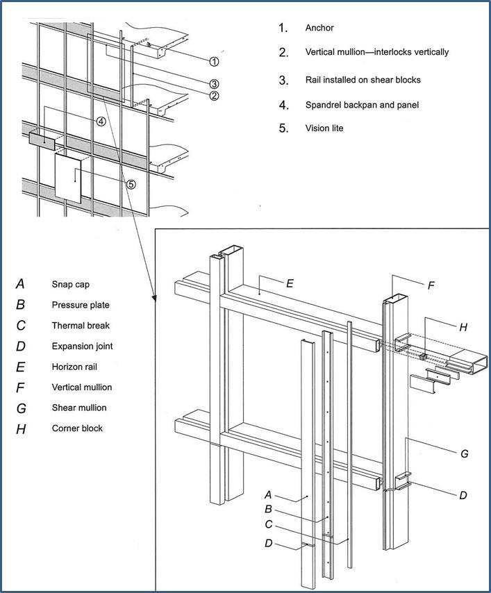 Basic components of a typical curtain wall system [15