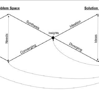 (PDF) Teaching Innovation in Interdisciplinary