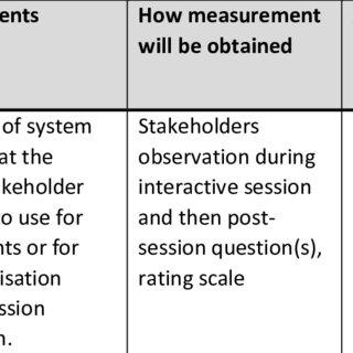 Internal stakeholder's Key Performance Indicators