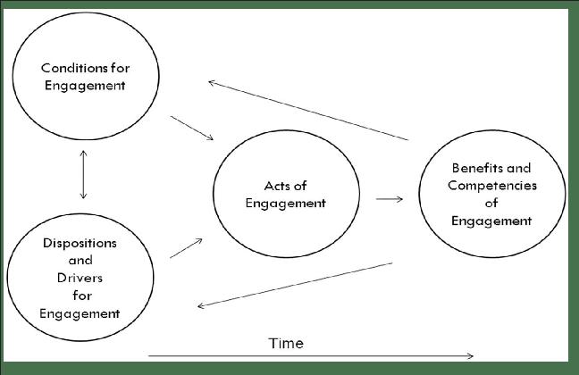 Basic, transactional model of student engagement