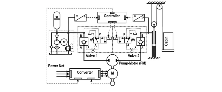 Figure A1. Electrohydraulic system patented by Bucher