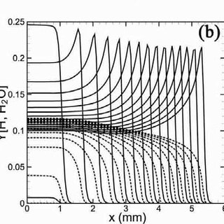 (PDF) Unsteady Combustion Processes Controlled by Detailed