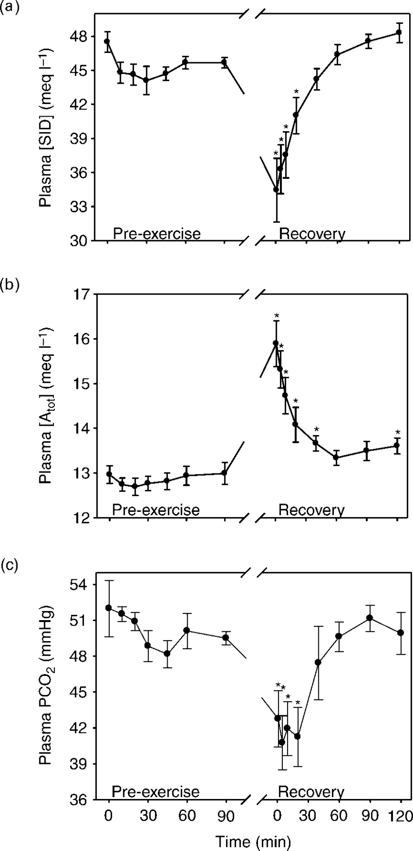 medium resolution of the time course of the independent acid base variables in plasma a