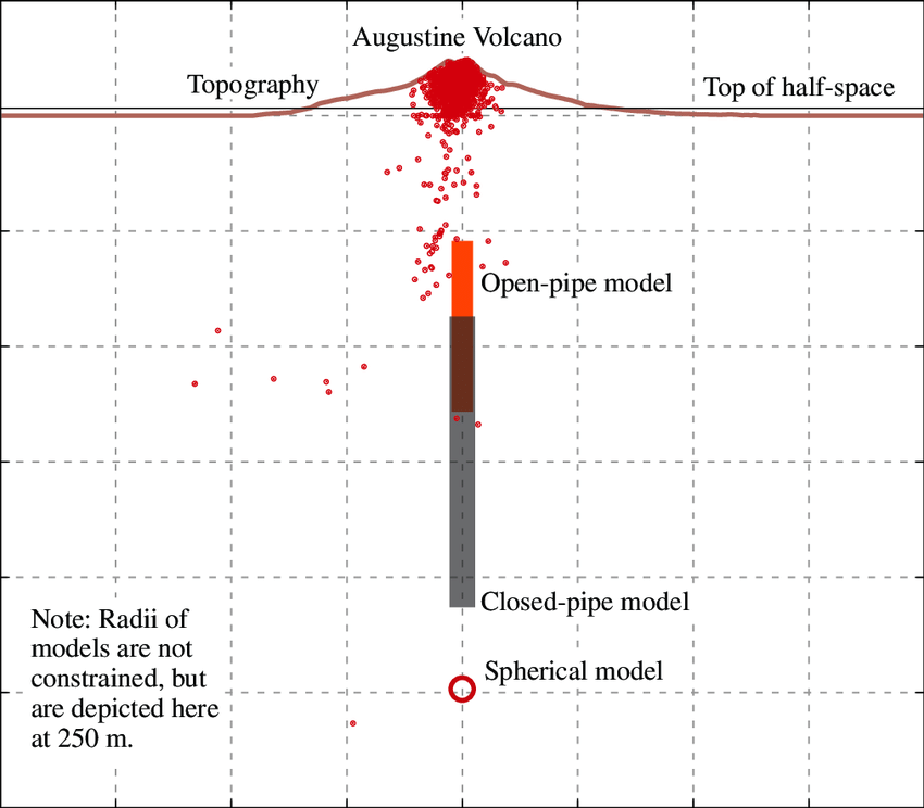 volcano diagram pipe iphone 4 screw north south cross section of augustine fig 1 showing download scientific
