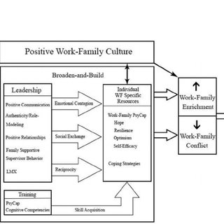 A summative model to represent how positive psychology may