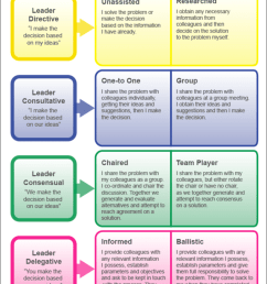 the formula 4 leadership decision making model see appendix 8 for elaborated descriptions of each [ 850 x 1200 Pixel ]