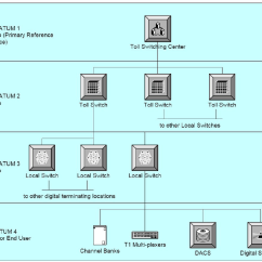 Telephone Network Diagram Spdt Rocker Switch Wiring Hierarchy For Synchronization Download