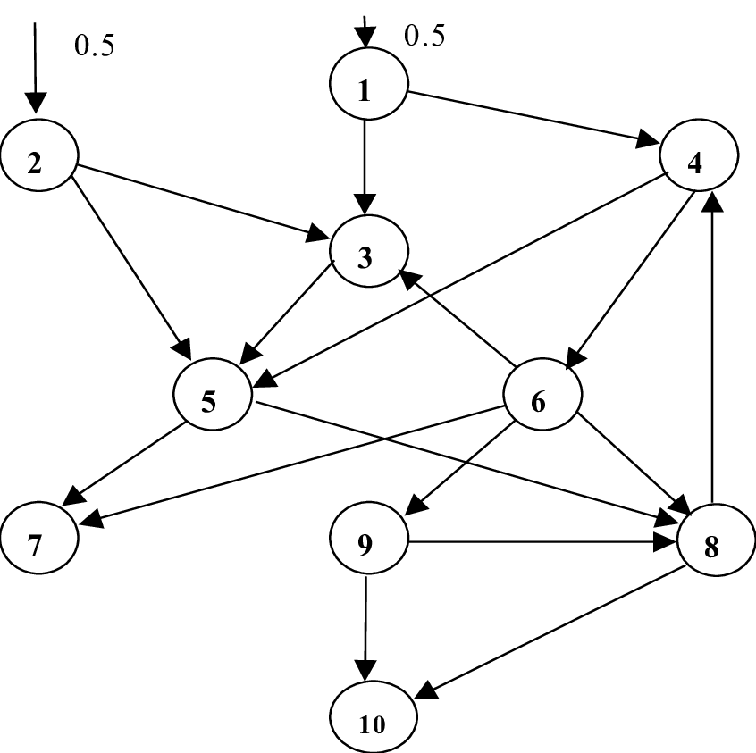 Example control-flow graph of a multiple-input/multiple