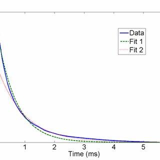 Power modulation spectrum of mercury vapor lamp measured