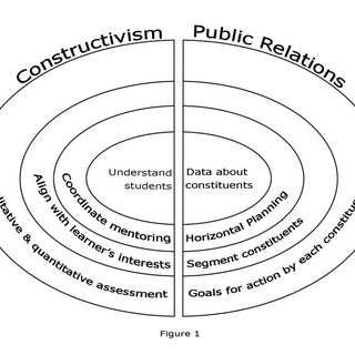 (PDF) Applying constructivism to improve public relations