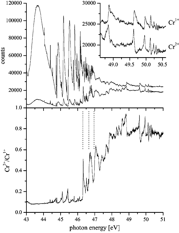 Upper panel: magnifications of the spectrum seen in figure