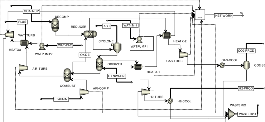 6: Process flow diagram of the coal based CLC plant