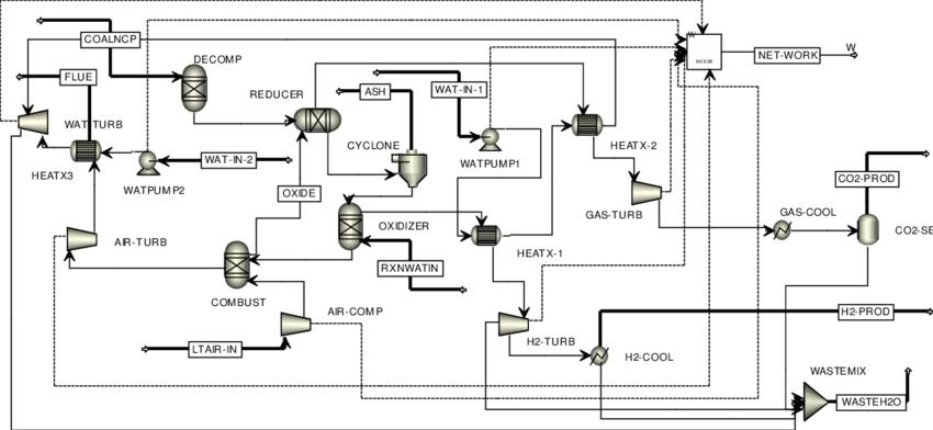 6: Process flow diagram of the coal based CLC plant