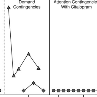 (PDF) Using Functional Behavioral Assessment to Study the