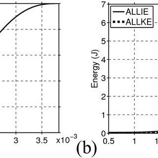(PDF) Finite Element Modelling of Countersunk Composite