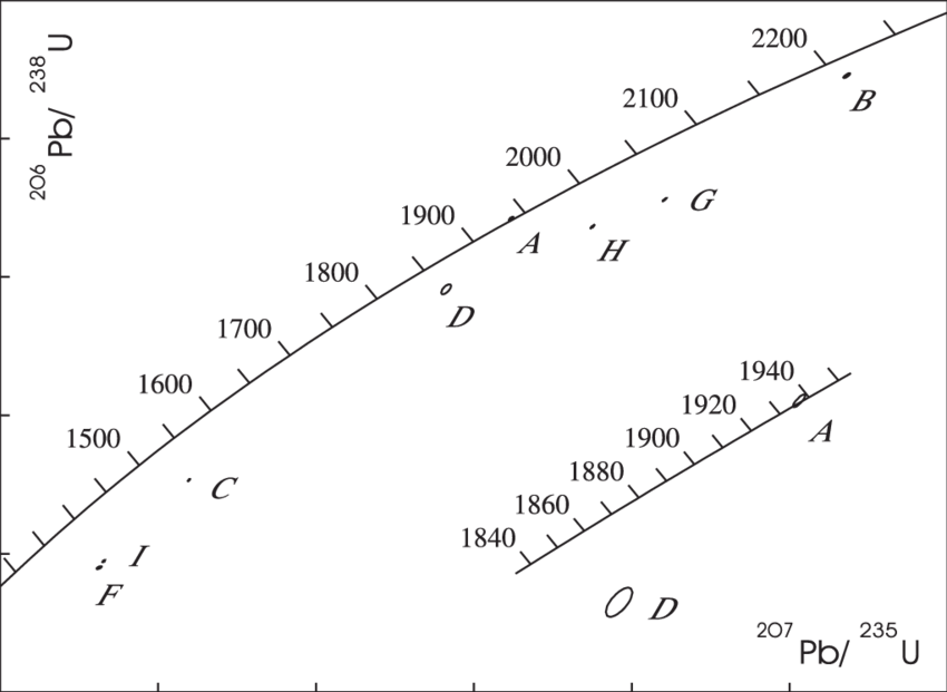 U–Pb concordia diagram for weakly deformed Slave granite