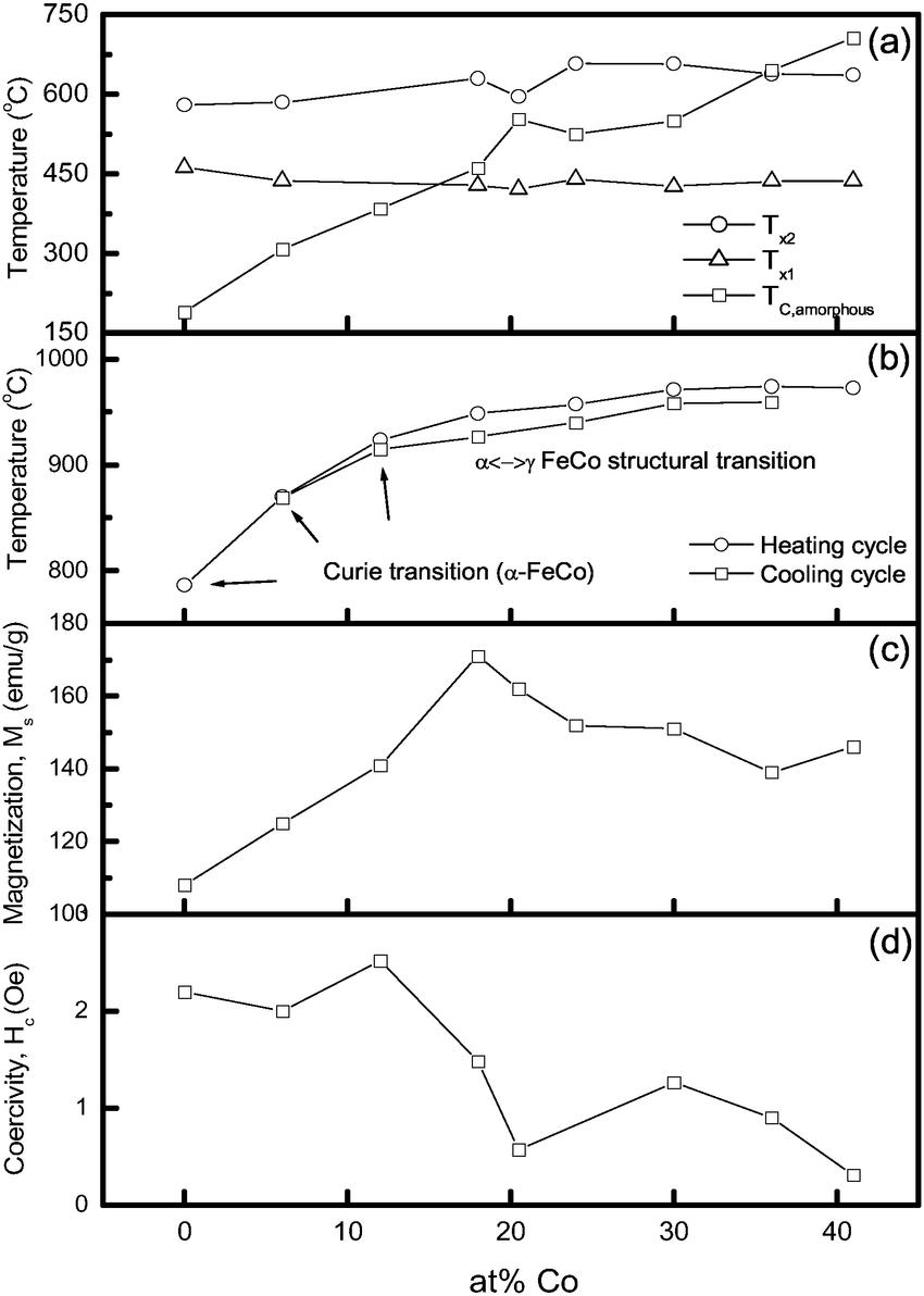 medium resolution of effect of co substitutions for fe in fe co b nb mo ta alloys on a the download scientific diagram