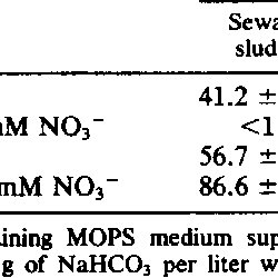 (PDF) Effect of Nitrate on Biogenic Sulfide Production