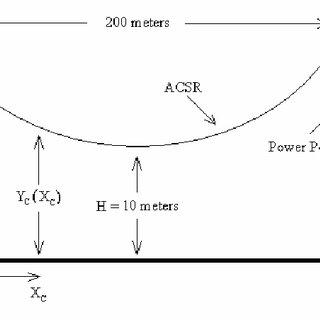 Measured field magnitudes near high-voltage transmission