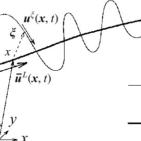 (PDF) On non-dissipative wave–mean interactions in the