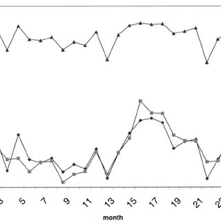 Monthly intensive care unit utilization and rejection