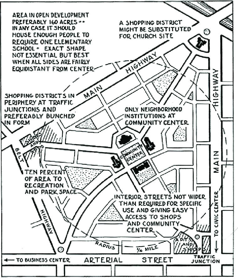 1 The Clarence Perry 'Neighborhood Unit' diagram of 1929
