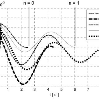 (PDF) Resonance behaviour of a pulsed electronic control