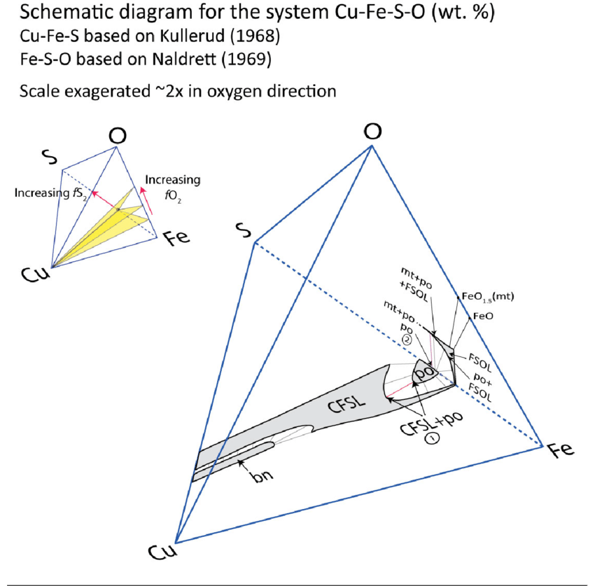 Schematic phase diagram of the system Cu?Fe?S?O for 1000?C