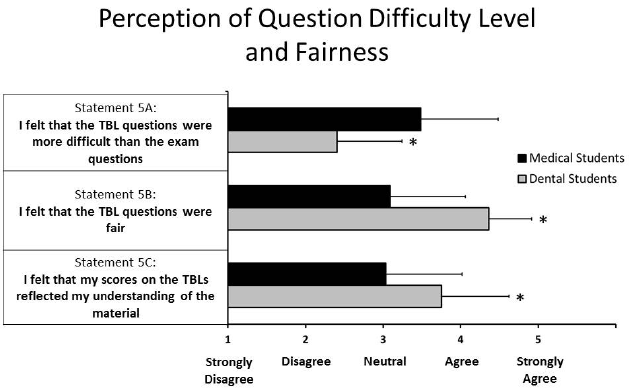 Figure 5 Likert Scale Survey Data On Student Perceptions Of