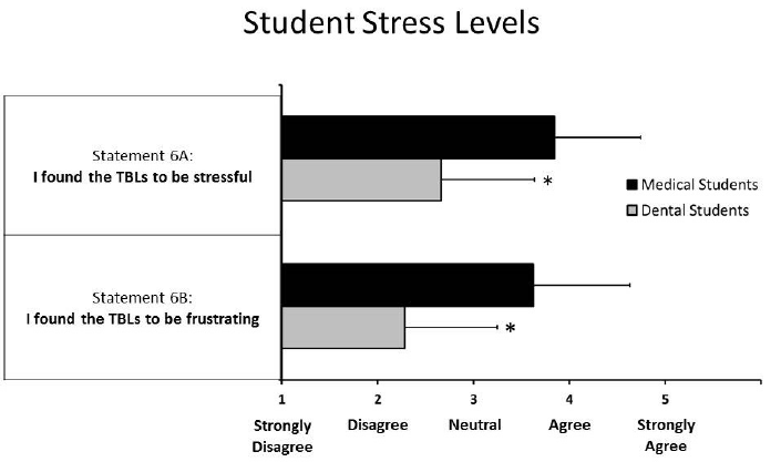 Figure 6 Likert Scale Survey Data On Student Perceptions Of Their