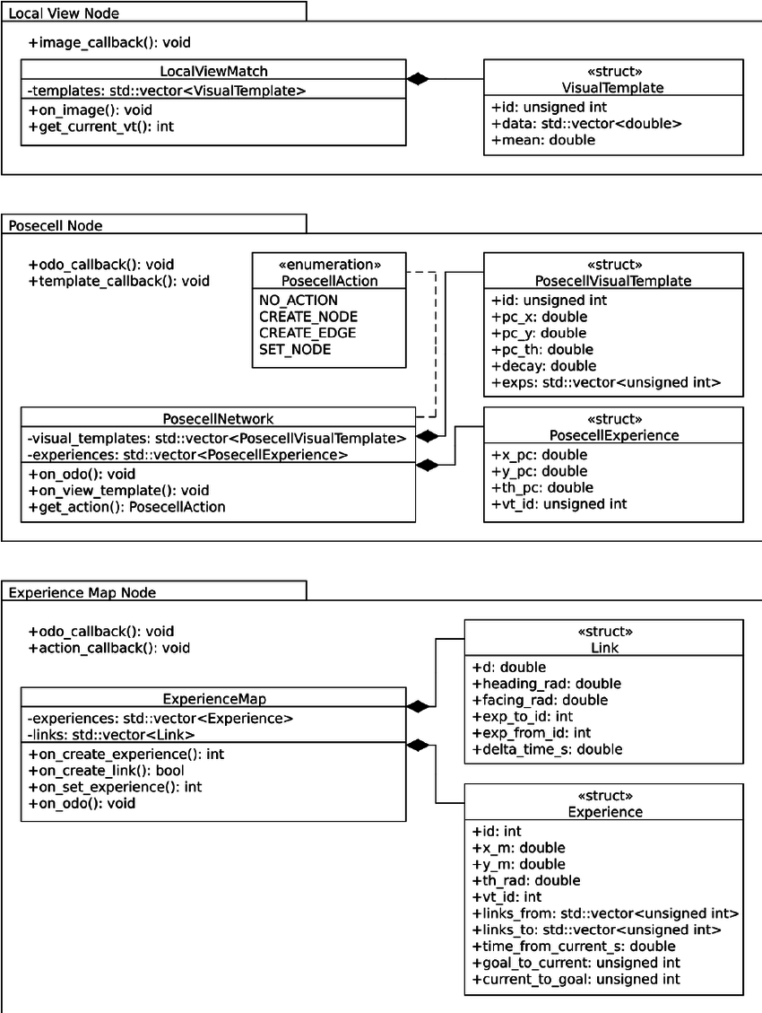 medium resolution of uml diagram of the classes and structures of the three ros nodes comprising openratslam each