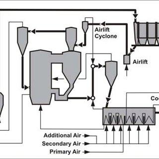 (PDF) Upgrade of Existing Circulating Fluidized Bed