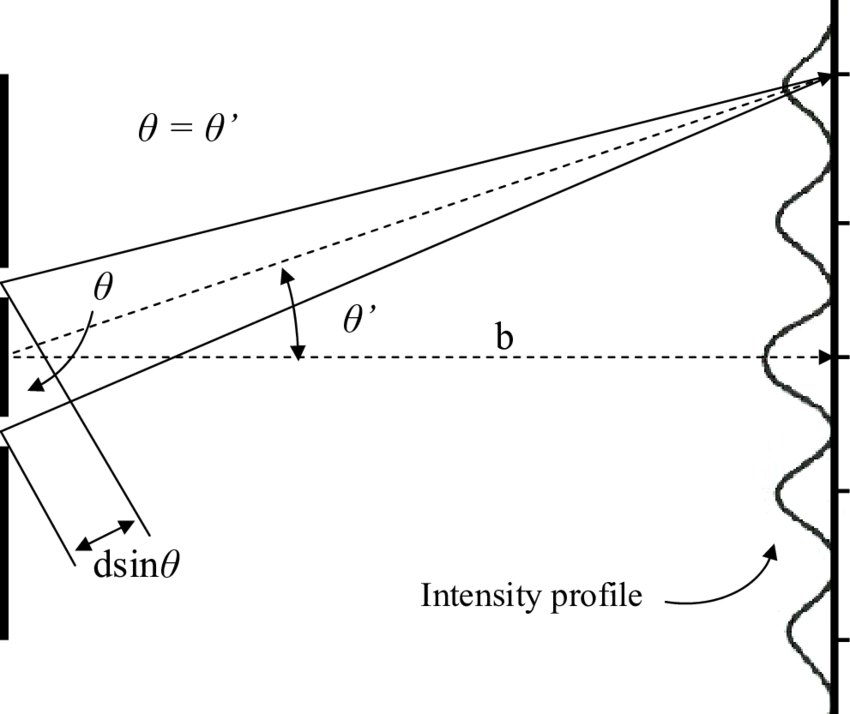 Diagram of Young's double slit experiment indicating the