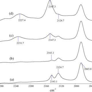 Electrospray mass spectra of the model solutions prepared