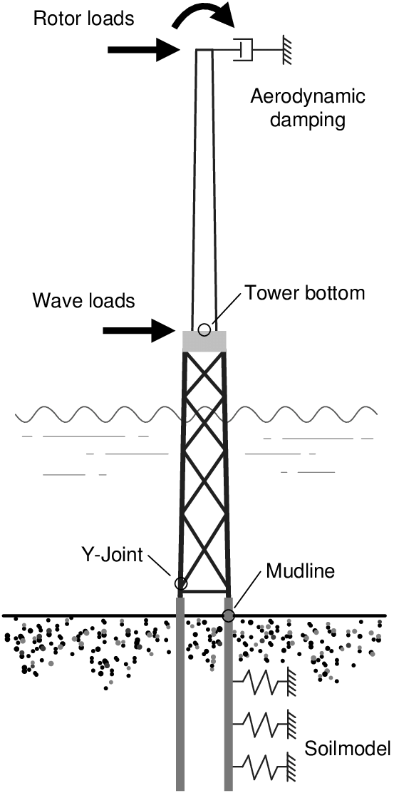 Illustration of the numerical model of the wind turbine on