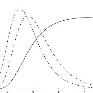 Plots of the exponential (– – – –